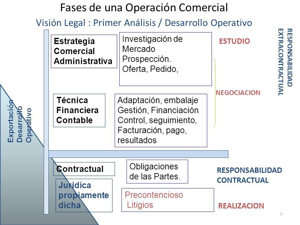 Fases de una Operación Comercial Visión Legal : Primer Análisis / Desarrollo Operativo 7 Estrategia Comercial Administrativa Técnica Financiera Contab