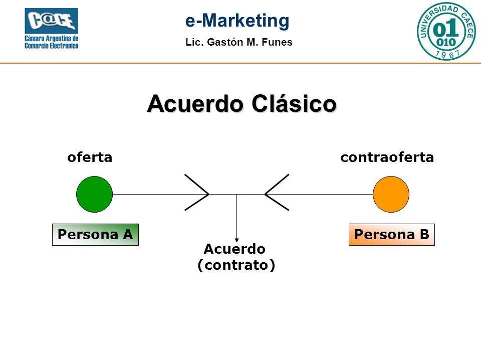 Lic. Gastón M. Funes e-Marketing Acuerdo Clásico Persona APersona B oferta contraoferta Acuerdo (contrato)