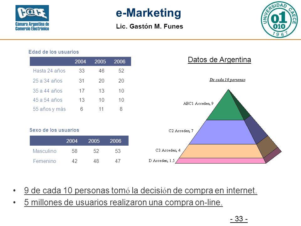 Lic. Gastón M. Funes e-Marketing - 33 - Edad de los usuarios 200420052006 Hasta 24 años334652 25 a 34 años3120 35 a 44 años171310 45 a 54 años1310 55