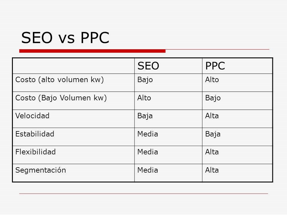 SEO vs PPC SEOPPC Costo (alto volumen kw)BajoAlto Costo (Bajo Volumen kw)AltoBajo VelocidadBajaAlta EstabilidadMediaBaja FlexibilidadMediaAlta SegmentaciónMediaAlta