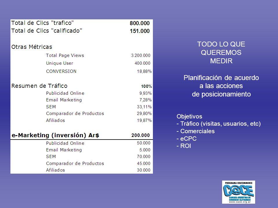 Objetivos - Tráfico (visitas, usuarios, etc) - Comerciales - eCPC - ROI TODO LO QUE QUEREMOS MEDIR Planificación de acuerdo a las acciones de posicionamiento