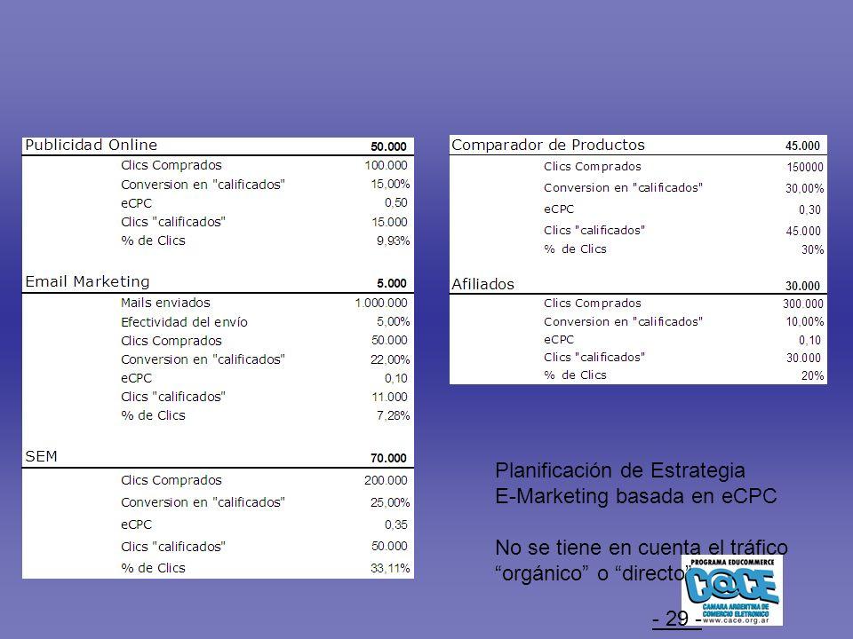 - 29 - Planificación de Estrategia E-Marketing basada en eCPC No se tiene en cuenta el tráfico orgánico o directo
