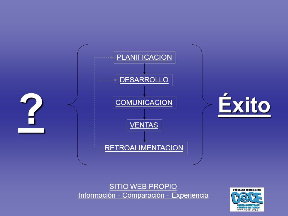 SITIO WEB PROPIO Información - Comparación - Experiencia .