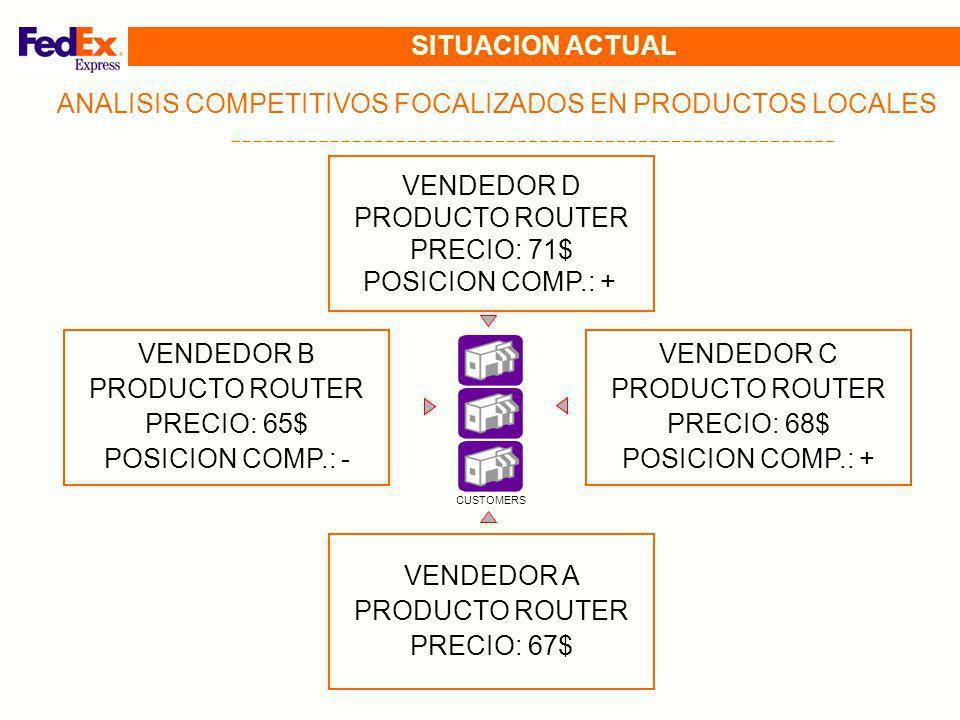 VENDEDOR D PRODUCTO ROUTER PRECIO: 71$ POSICION COMP.: + CUSTOMERS ANALISIS COMPETITIVOS FOCALIZADOS EN PRODUCTOS LOCALES VENDEDOR B PRODUCTO ROUTER P