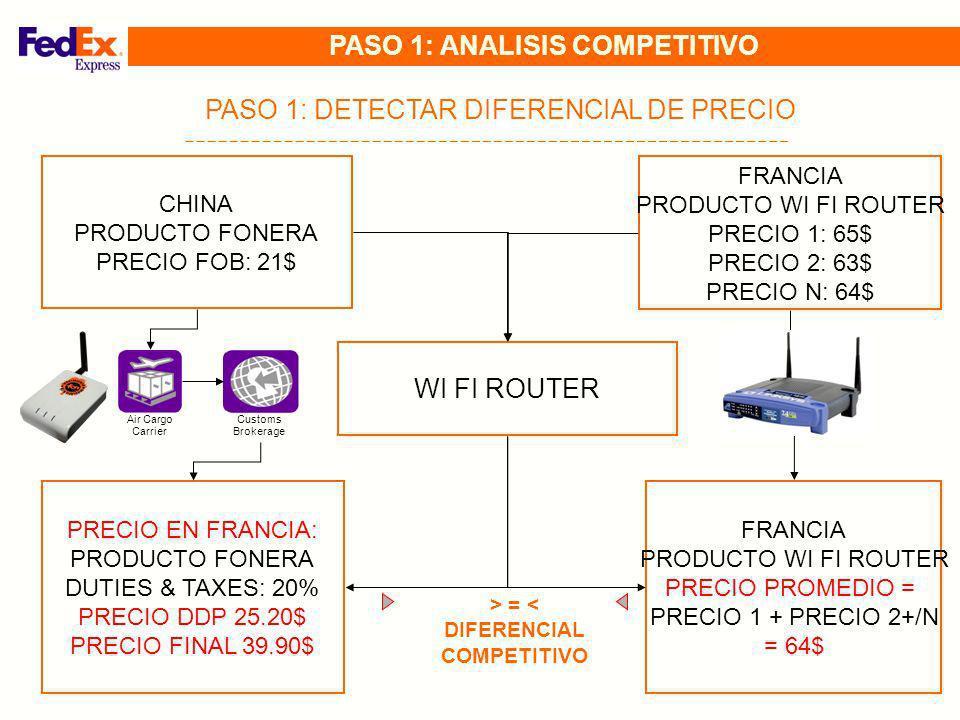 Air Cargo Carrier Customs Brokerage CHINA PRODUCTO FONERA PRECIO FOB: 21$ PRECIO EN FRANCIA: PRODUCTO FONERA DUTIES & TAXES: 20% PRECIO DDP 25.20$ PRE