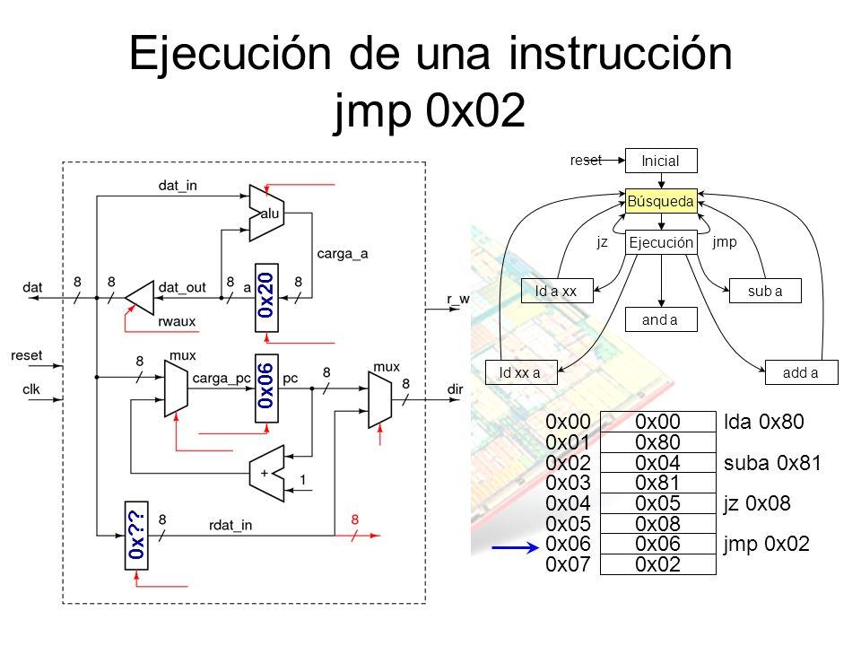 Ejecución de una instrucción jmp 0x02 jz Inicial Búsqueda Ejecución and a sub ald a xx ld xx aadd a jmp reset 0x20 0x06 0x00 0x01 0x02 0x03 0x04 0x05
