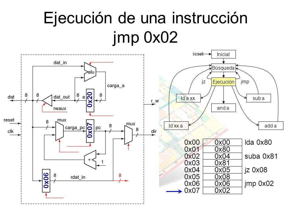 Ejecución de una instrucción jmp 0x02 jz Inicial Búsqueda Ejecución and a sub ald a xx ld xx aadd a jmp reset 0x20 0x07 0x00 0x01 0x02 0x03 0x04 0x05