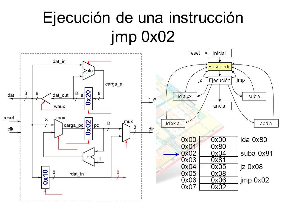 Ejecución de una instrucción jmp 0x02 jz Inicial Búsqueda Ejecución and a sub ald a xx ld xx aadd a jmp reset 0x20 0x02 0x00 0x80 0x01 0x04 0x02 0x81