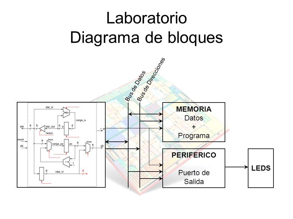 Laboratorio Diagrama de bloques MEMORIA Datos + Programa PERIFERICO Puerto de Salida Bus de Datos Bus de Direcciones LEDS