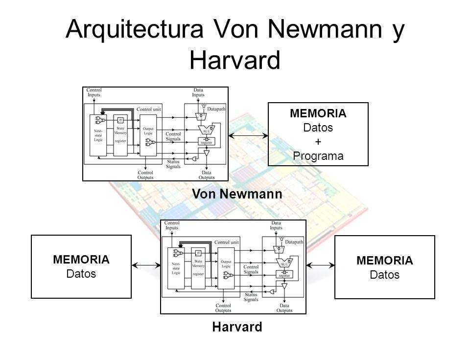 Arquitectura Von Newmann y Harvard Von Newmann Harvard MEMORIA Datos MEMORIA Datos MEMORIA Datos + Programa