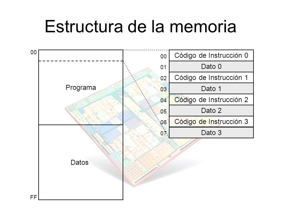 Estructura de la memoria Código de Instrucción 0 Dato 0 Código de Instrucción 1 Dato 1 Código de Instrucción 2 Dato 2 Código de Instrucción 3 Dato 3 P