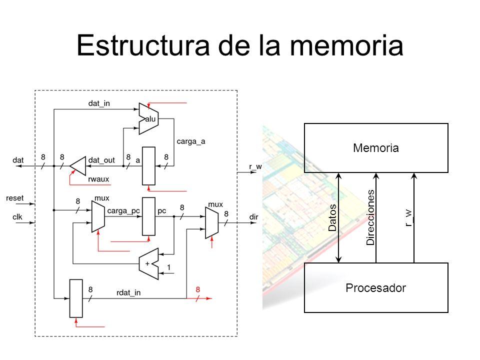 Estructura de la memoria Memoria Procesador Datos Direcciones r_w