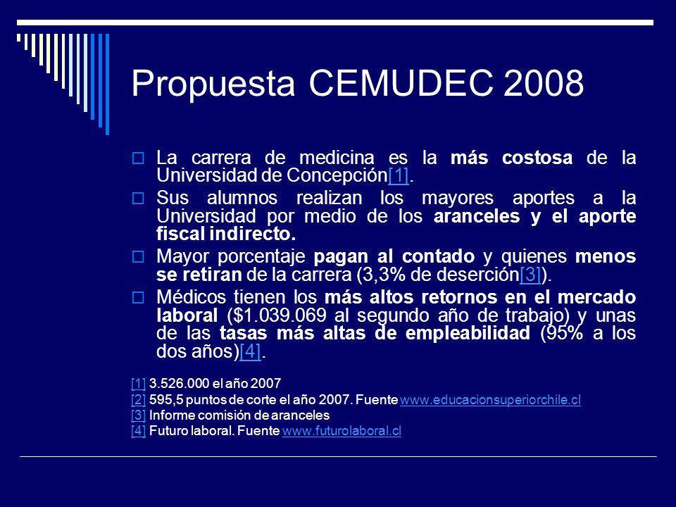Propuesta CEMUDEC 2008 La carrera de medicina es la más costosa de la Universidad de Concepción[1].[1] Sus alumnos realizan los mayores aportes a la Universidad por medio de los aranceles y el aporte fiscal indirecto.