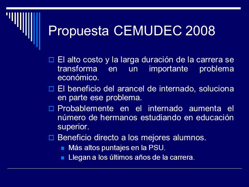 Propuesta CEMUDEC 2008 El alto costo y la larga duración de la carrera se transforma en un importante problema económico.