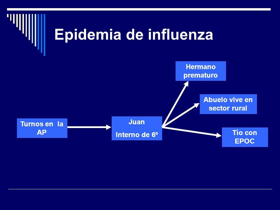 Juan Interno de 6º Hermano prematuro Epidemia de influenza Abuelo vive en sector rural Tío con EPOC Turnos en la AP