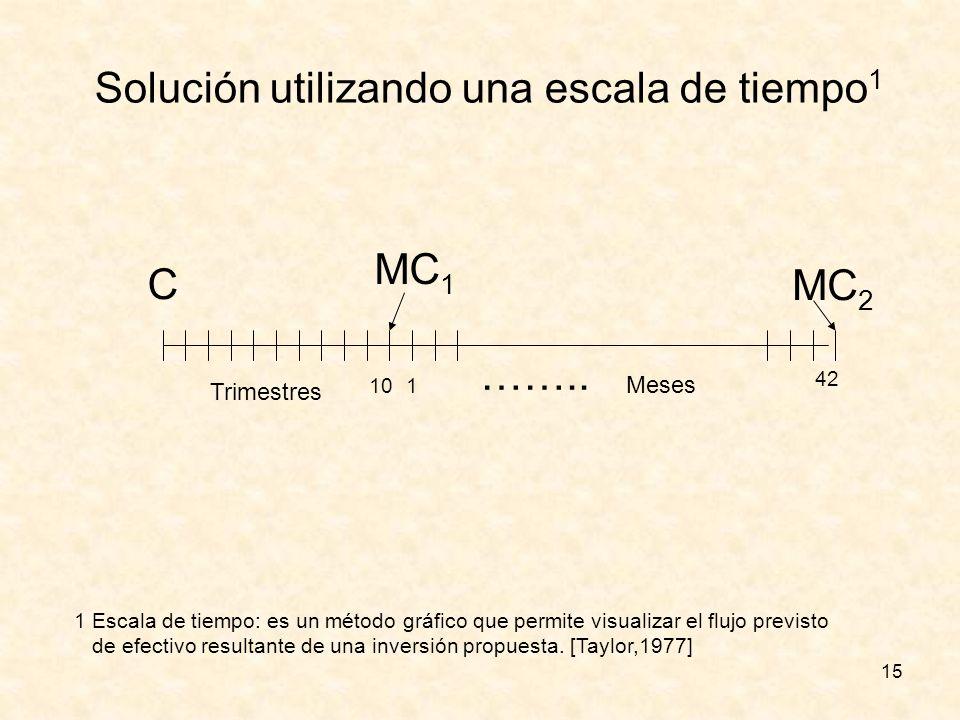 15 Solución utilizando una escala de tiempo 1 1 Escala de tiempo: es un método gráfico que permite visualizar el flujo previsto de efectivo resultante