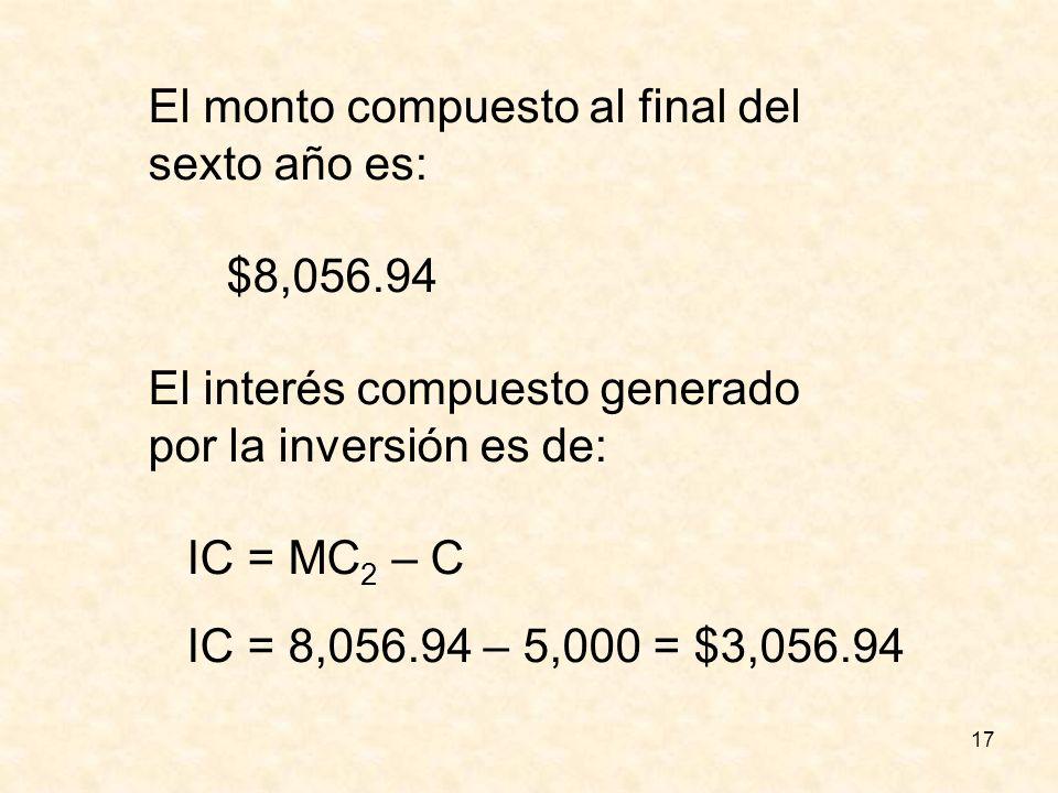 17 El monto compuesto al final del sexto año es: $8,056.94 El interés compuesto generado por la inversión es de: IC = MC 2 – C IC = 8,056.94 – 5,000 =