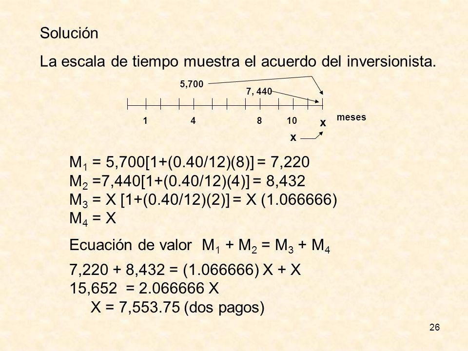 26 Solución La escala de tiempo muestra el acuerdo del inversionista. 1 meses 5,700 410 7, 440 x x 8 M 1 = 5,700[1+(0.40/12)(8)] = 7,220 M 2 =7,440[1+