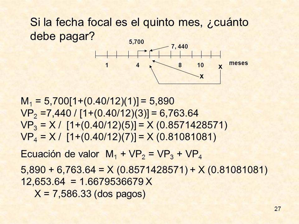 27 Si la fecha focal es el quinto mes, ¿cuánto debe pagar? 1 meses 5,700 410 7, 440 x x 8 M 1 = 5,700[1+(0.40/12)(1)] = 5,890 VP 2 =7,440 / [1+(0.40/1