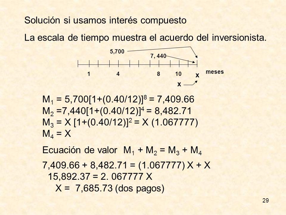 29 Solución si usamos interés compuesto La escala de tiempo muestra el acuerdo del inversionista. 1 meses 5,700 410 7, 440 x x 8 M 1 = 5,700[1+(0.40/1