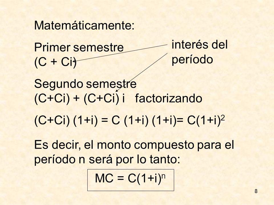 8 Matemáticamente: Primer semestre (C + Ci) Segundo semestre (C+Ci) + (C+Ci) i factorizando (C+Ci) (1+i) = C (1+i) (1+i)= C(1+i) 2 Es decir, el monto