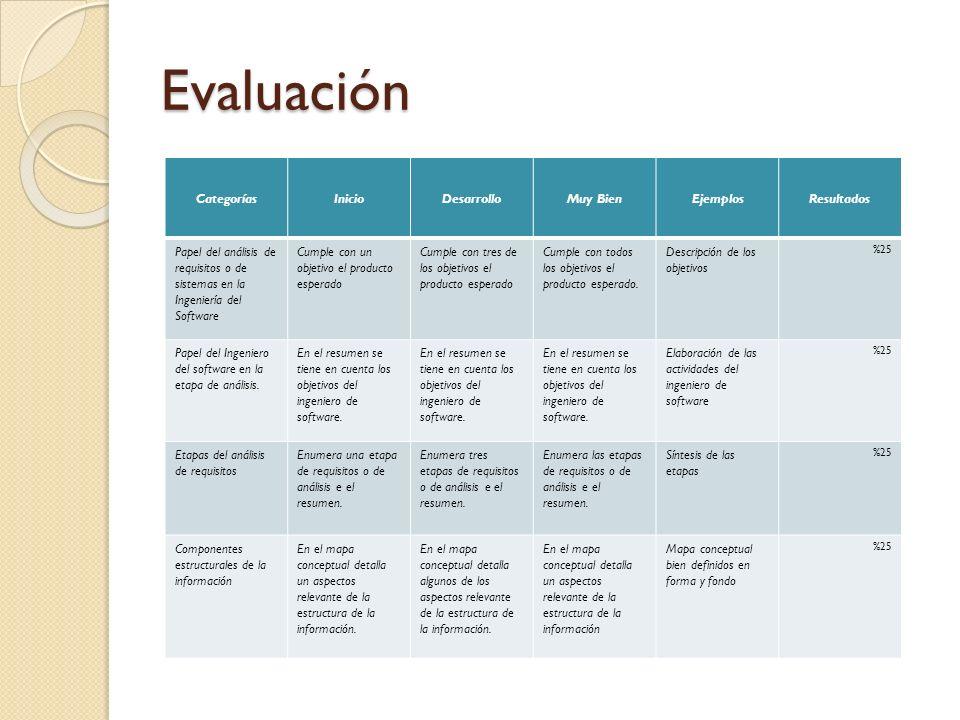 Evaluación CategoríasInicioDesarrolloMuy BienEjemplosResultados Papel del análisis de requisitos o de sistemas en la Ingeniería del Software Cumple co