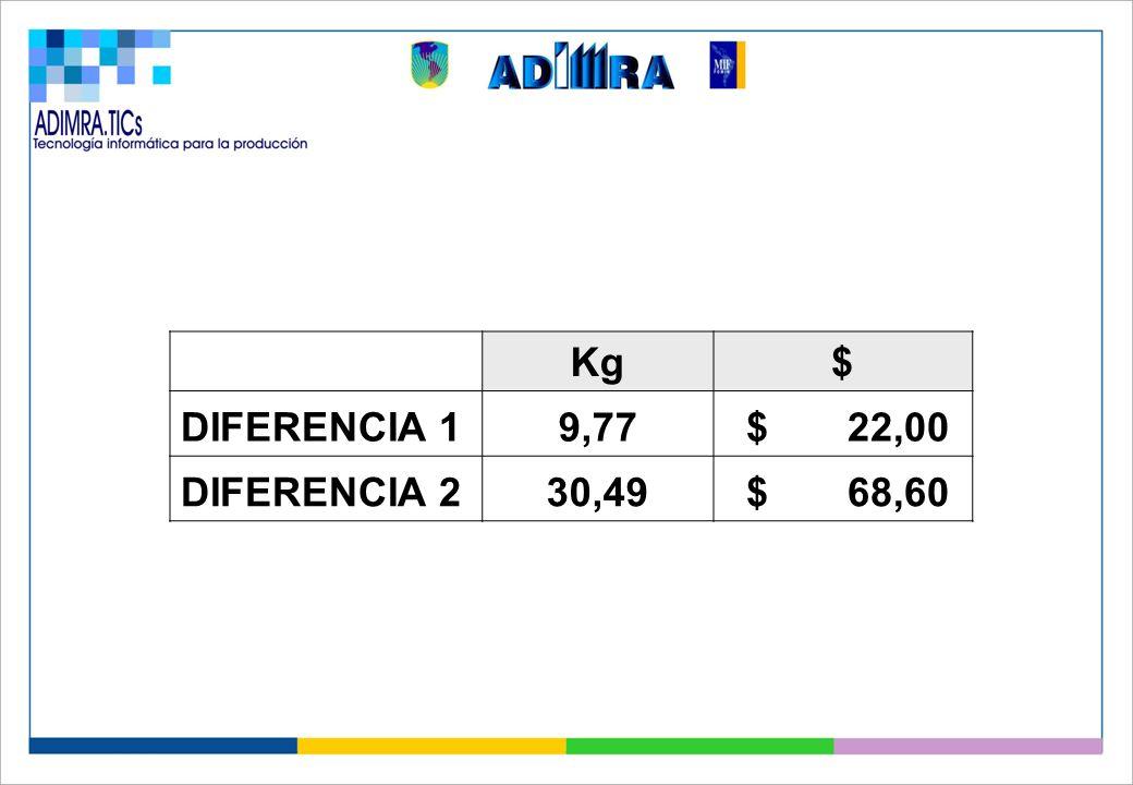 Kg$ DIFERENCIA 19,77 $ 22,00 DIFERENCIA 230,49 $ 68,60