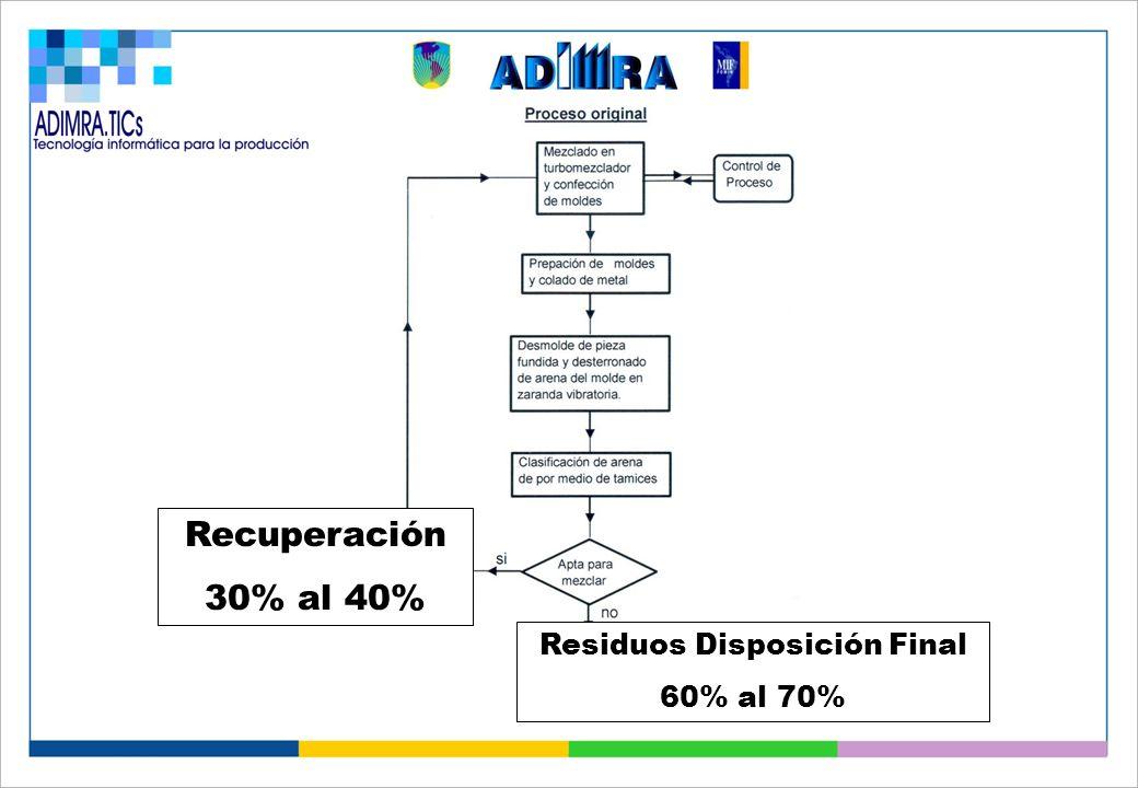 Recuperación 30% al 40% Residuos Disposición Final 60% al 70%