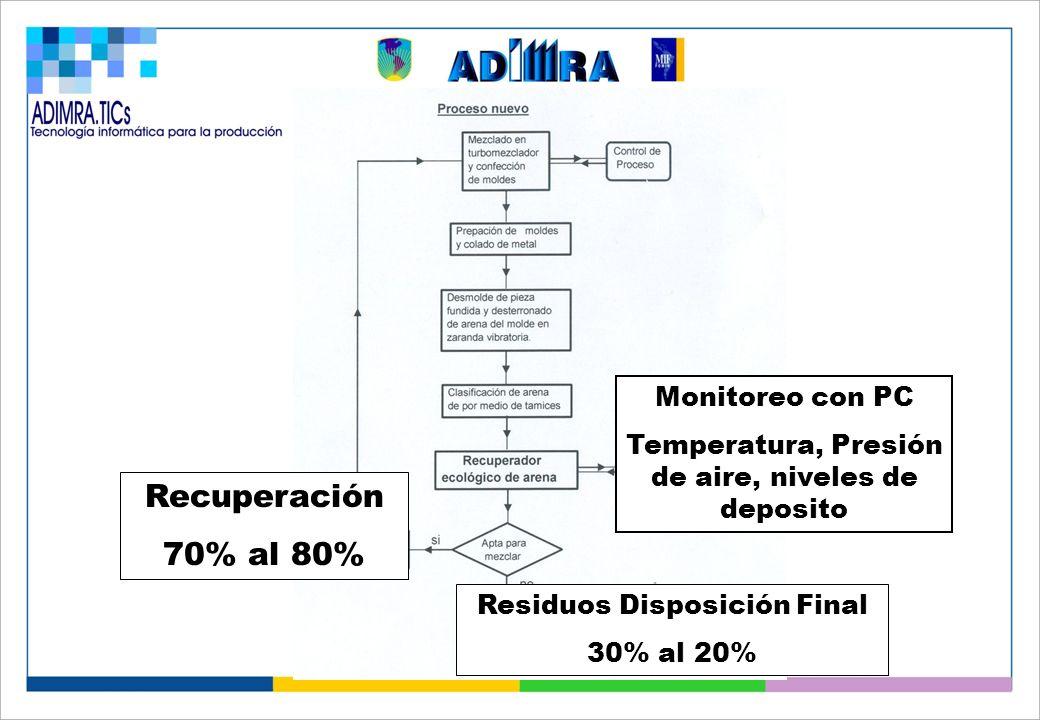 Recuperación 70% al 80% Residuos Disposición Final 30% al 20% Monitoreo con PC Temperatura, Presión de aire, niveles de deposito