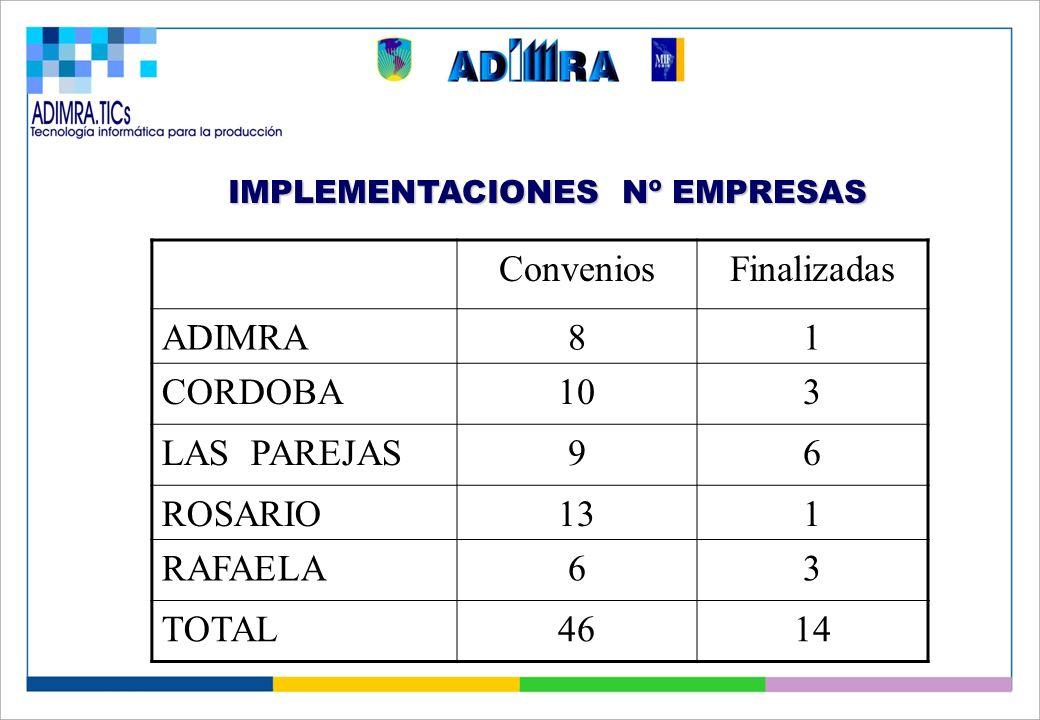 IMPLEMENTACIONES Nº EMPRESAS Convenios Total Firmados de Planes Adimra 4 7 Córdoba 5 10 Las Parejas 9 9 Rosario 11 11 Rafaela 5 10 Total 34 47 Conveni