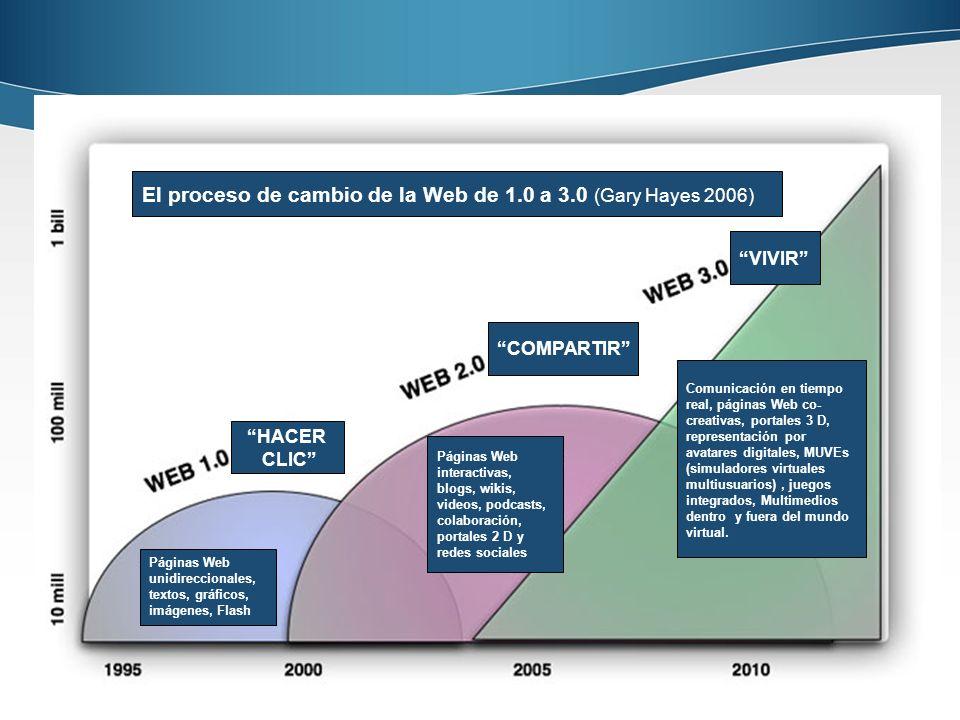 Página 18 18 HACER CLIC COMPARTIR VIVIR El proceso de cambio de la Web de 1.0 a 3.0 (Gary Hayes 2006) Páginas Web unidireccionales, textos, gráficos,