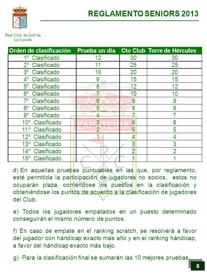 Real Club de Golf de La Coruña REGLAMENTO SENIORS 2013 9 9 VIII.- NORMAS PARA LA FORMACION DE LOS EQUIPOS DEL REAL CLUB DE GOLF DE LA CORUÑA De acuerdo con el apartado anterior, la formación de los equipos se hará con los siguientes criterios: Competición Handicap: El primer equipo será seleccionado por orden de la clasificación scratch del Ranking de Regularidad.