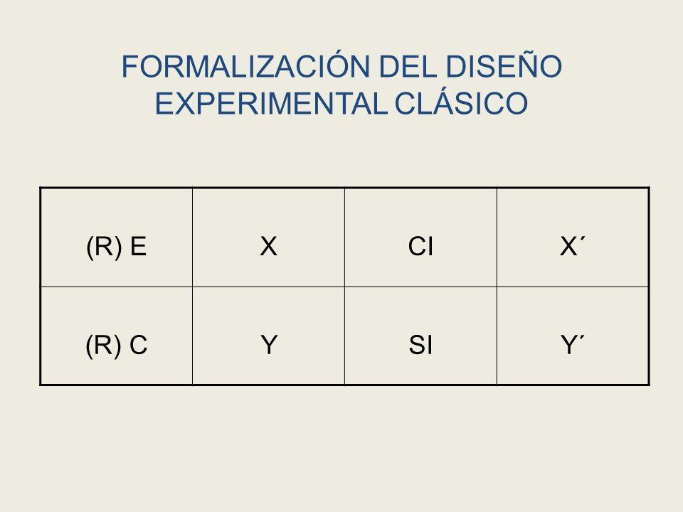 DISEÑOS CUASI EXPERIMENTALES Requisitos de implementación: Existencia de poblaciones para comparación (por lo menos dos).