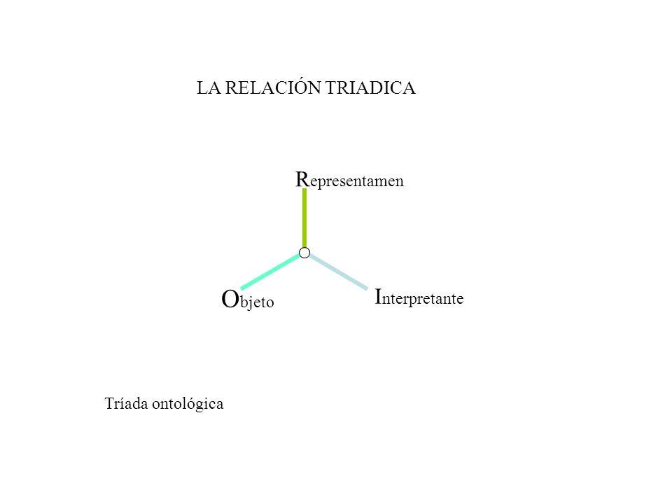 LA RELACIÓN TRIADICA R epresentamen O bjeto I nterpretante Tríada ontológica