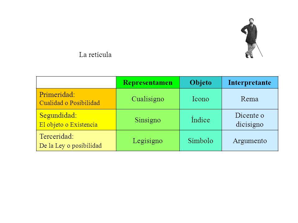 La retícula RepresentamenObjetoInterpretante Primeridad: Cualidad o Posibilidad CualisignoIconoRema Segundidad: El objeto o Existencia SinsignoÍndice