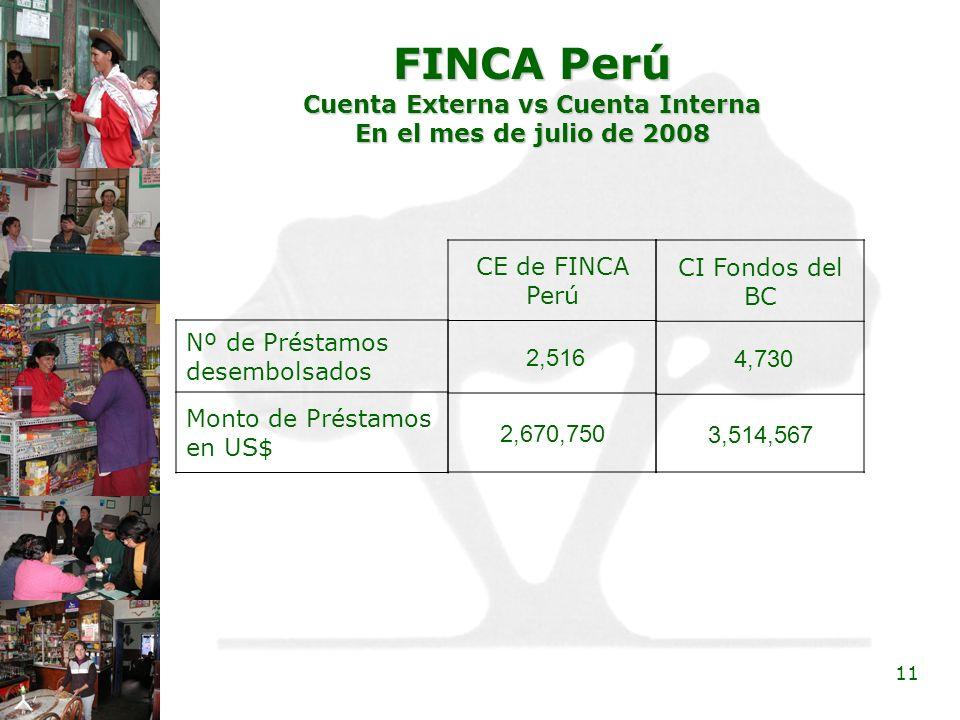 11 FINCA Perú Cuenta Externa vs Cuenta Interna En el mes de julio de 2008 Nº de Préstamos desembolsados Monto de Préstamos en US$ CE de FINCA Perú 2,5