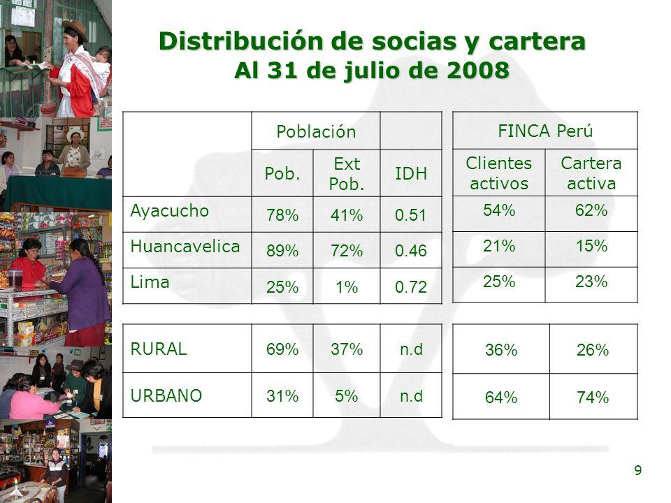 9 Distribución de socias y cartera Al 31 de julio de 2008 Población Pob. Ext Pob. IDH Ayacucho 78%41%0.51 Huancavelica 89%72%0.46 Lima 25%1%0.72 RURAL