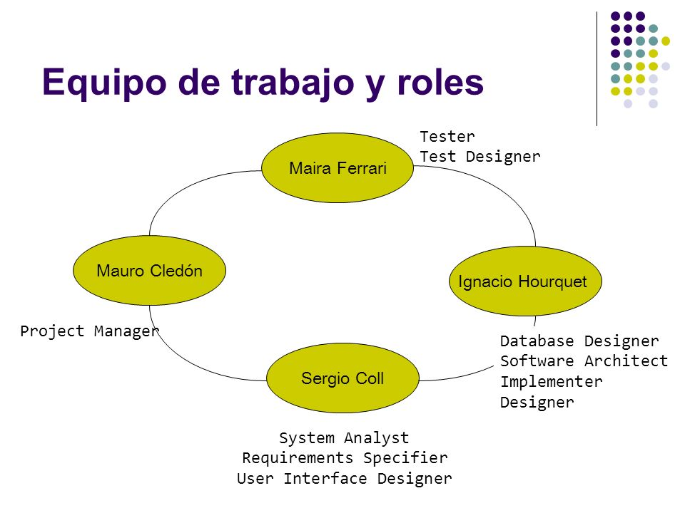 Equipo de trabajo y roles Ignacio Hourquet Maira Ferrari Mauro Cledón Sergio Coll Project Manager System Analyst Requirements Specifier User Interface