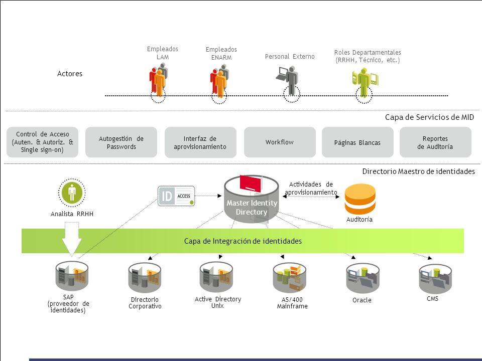 AS/400 Mainframe Active Directory Unix CMS Directorio Corporativo SAP (proveedor de identidades) Capa de Integración de identidades Analista RRHH Master Identity Directory Directorio Maestro de identidades Auditoría Actividades de aprovisionamiento Actores Empleados LAM Personal Externo Empleados ENARM Roles Departamentales (RRHH, Técnico, etc.) Oracle Capa de Servicios de MID Reportes de Auditoría Páginas Blancas Workflow Autogestión de Passwords Control de Acceso (Auten.