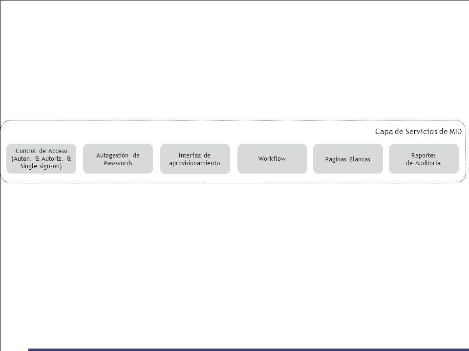 Capa de Servicios de MID Reportes de Auditoría Páginas BlancasWorkflow Autogestión de Passwords Control de Acceso (Auten. & Autoriz. & Single sign-on)