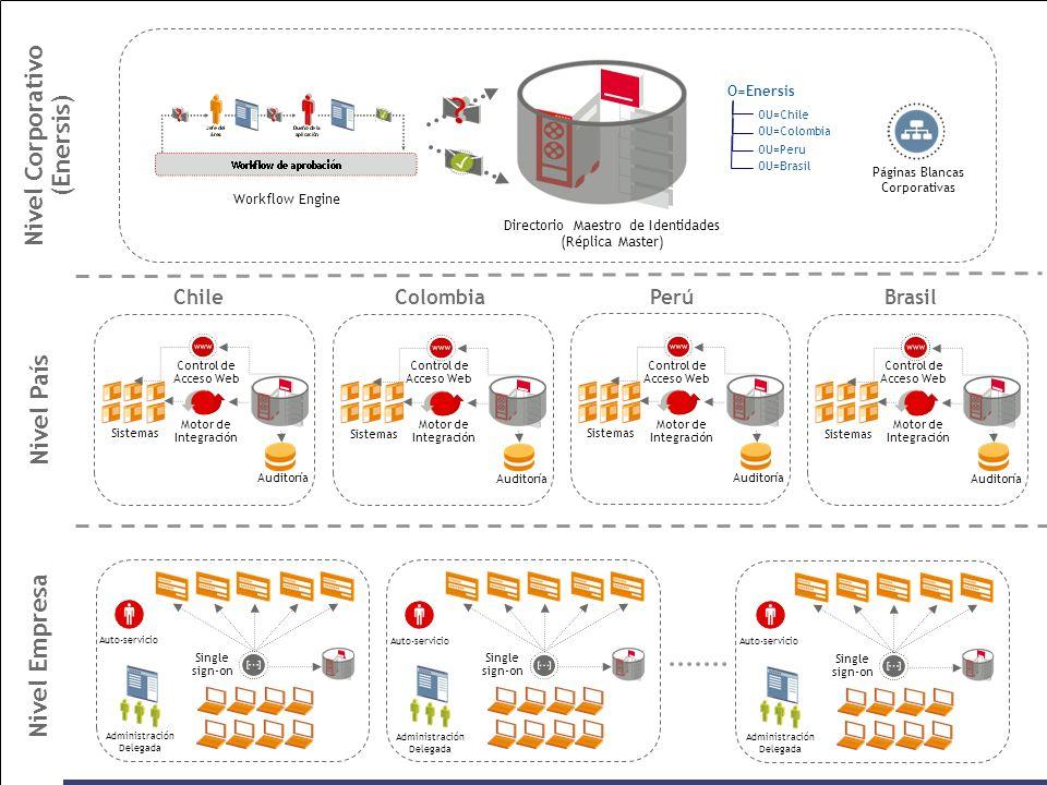 OU=ENARM OU=LAM O=Repsol Directorio Maestro de Identidades (Réplica Master) ENARM LAM Páginas Blancas Corporativas Sistemas Auditoría Motor de Integración Control de Acceso Web Auto-servicio Sistemas Auditoría Motor de Integración Control de Acceso Web Auto-servicio