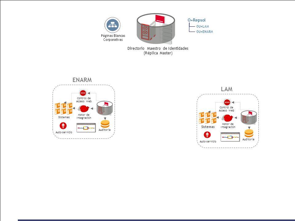 OU=ENARM OU=LAM O=Repsol Directorio Maestro de Identidades (Réplica Master) ENARM LAM Páginas Blancas Corporativas Sistemas Auditoría Motor de Integra