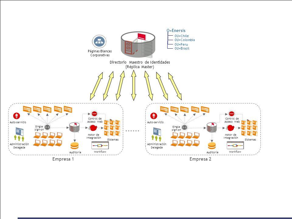 Auditoría Control de Acceso Web Empresa 1 Single sign-on Auto-servicio Administración Delegada Sistemas Motor de Integración OU=Colombia OU=Chile O=En