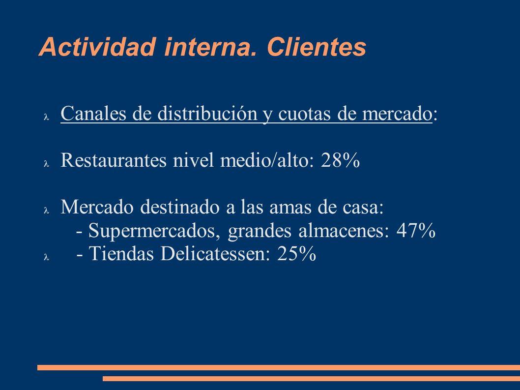 Actividad interna. Clientes Canales de distribución y cuotas de mercado: Restaurantes nivel medio/alto: 28% Mercado destinado a las amas de casa: - Su