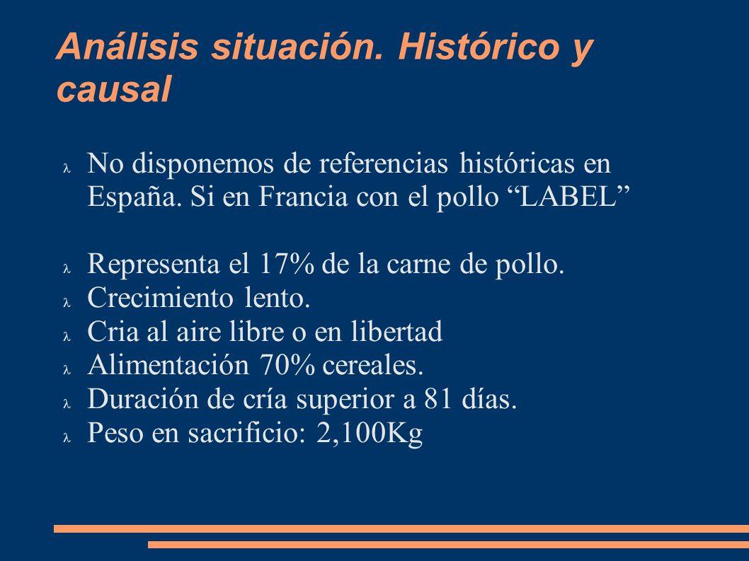 Análisis situación. Histórico y causal No disponemos de referencias históricas en España. Si en Francia con el pollo LABEL Representa el 17% de la car