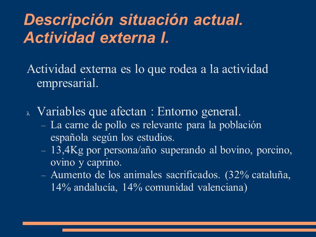 Descripción situación actual. Actividad externa I. Actividad externa es lo que rodea a la actividad empresarial. Variables que afectan : Entorno gener
