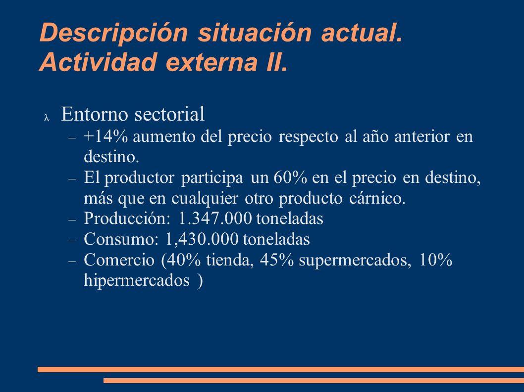 Descripción situación actual. Actividad externa II. Entorno sectorial +14% aumento del precio respecto al año anterior en destino. El productor partic