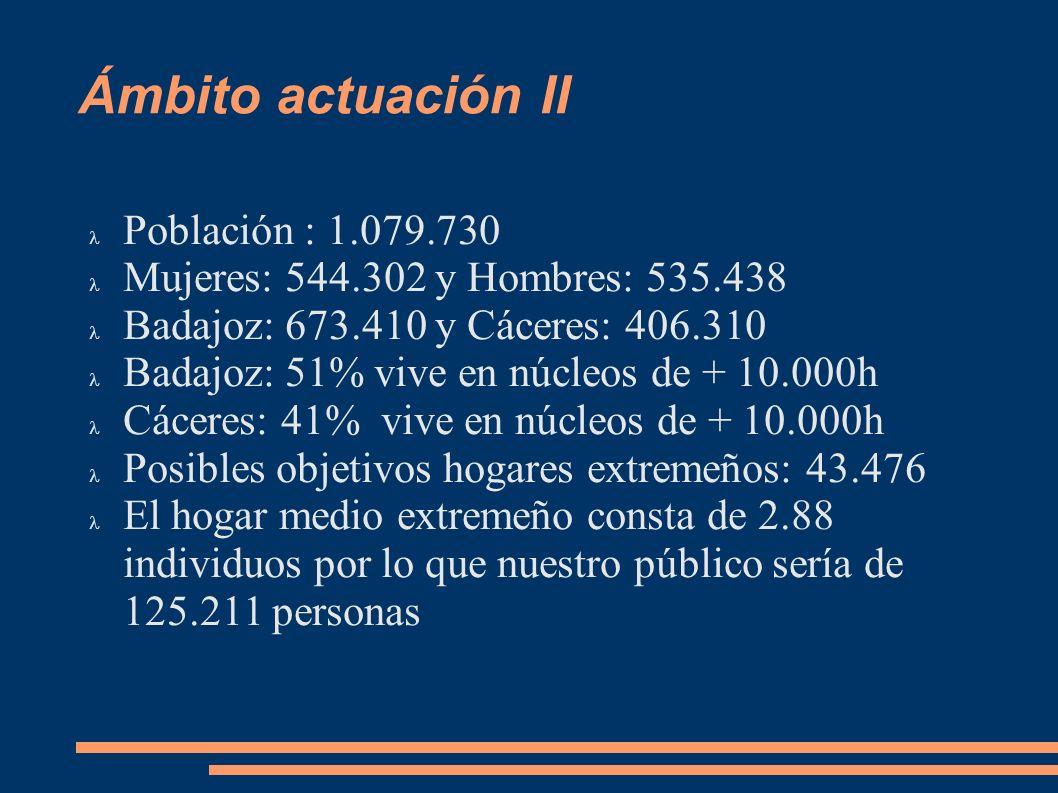 Ámbito actuación II Población : 1.079.730 Mujeres: 544.302 y Hombres: 535.438 Badajoz: 673.410 y Cáceres: 406.310 Badajoz: 51% vive en núcleos de + 10