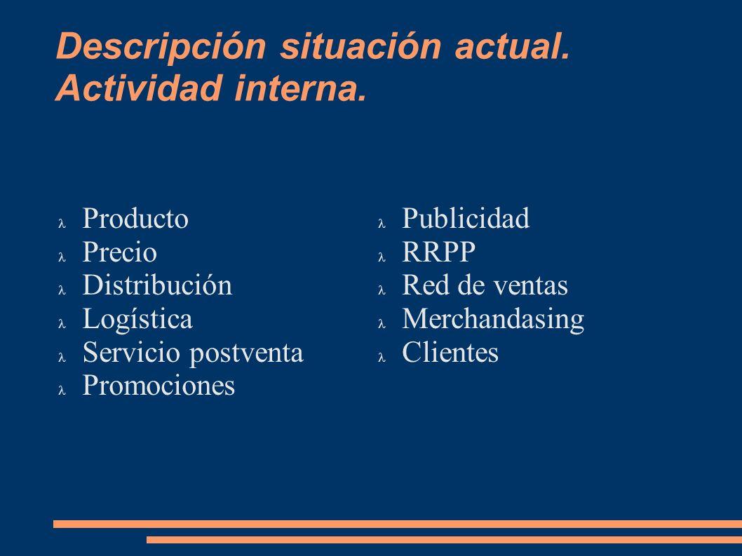 Descripción situación actual. Actividad interna. Producto Precio Distribución Logística Servicio postventa Promociones Publicidad RRPP Red de ventas M