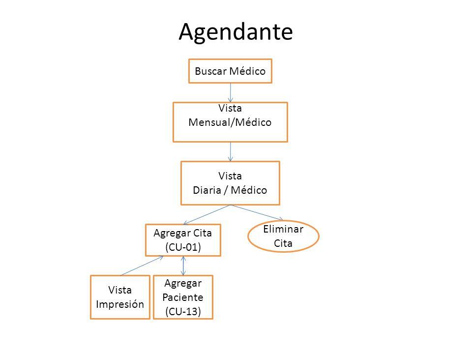 Agendante Buscar Médico Agregar Paciente (CU-13) Agregar Cita (CU-01) Vista Diaria / Médico Vista Mensual/Médico Eliminar Cita Vista Impresión